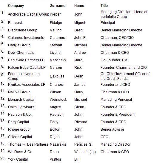 """Τα 20 funds που """"βλέπουν"""" Ελλάδα."""