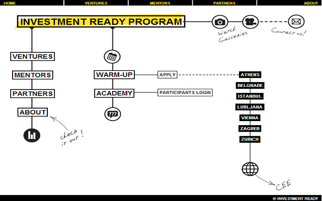investment ready impact hub