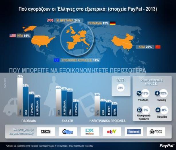 PayPal: Ψωνίζουμε φθηνότερα στα e-shop του εξωτερικού