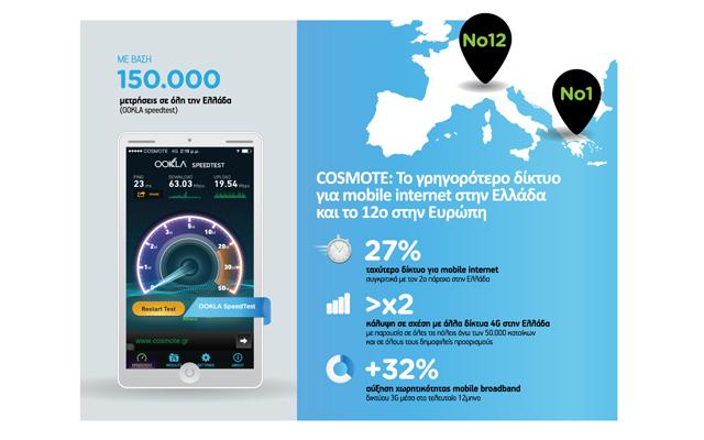 Γρηγορότερο mobile internet από την Cosmote
