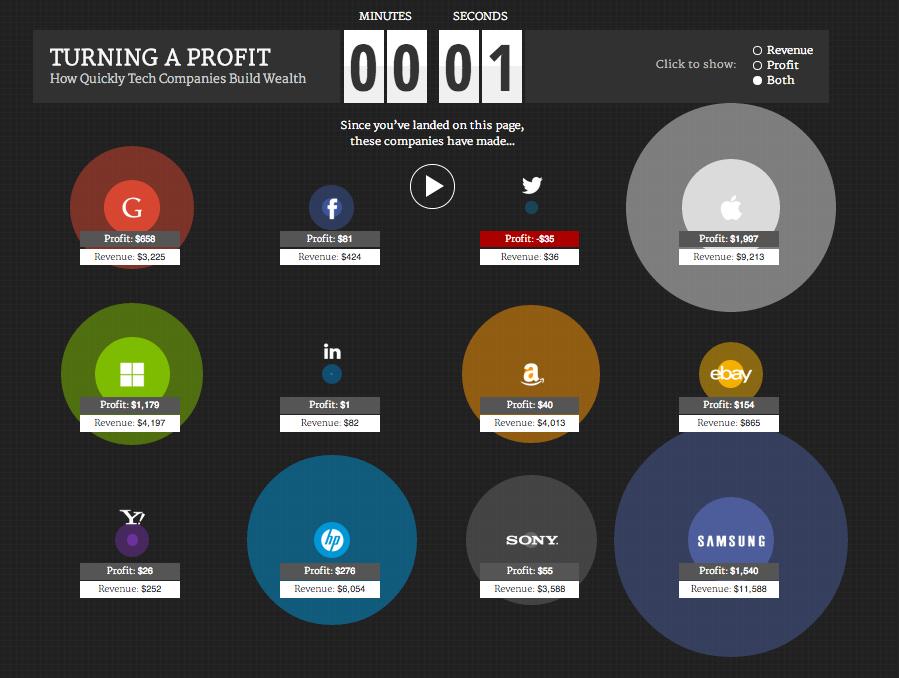 Δείτε πόσα βγάζουν Apple, Facebook, Google σε ένα δευτερόλεπτο!