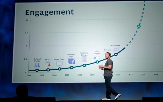 Αξίζει το Facebook ως εργαλείο marketing;