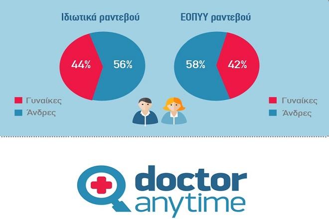 Ο «χάρτης της υγείας» από το doctoranytime