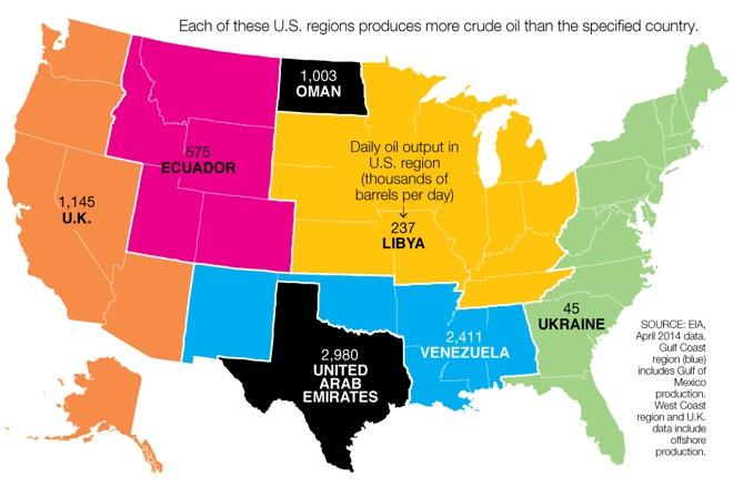 Οι Ηνωμένες Πολιτείες του Πετρελαίου