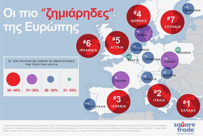 Οι Έλληνες τα σπάνε! Τα smartphone…