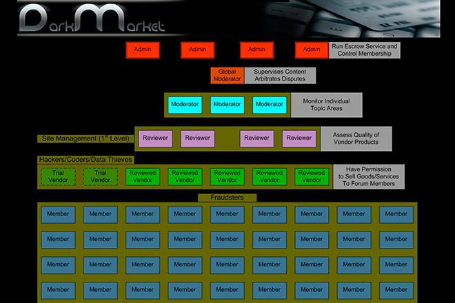 Πόσο πουλιούνται οι κλεμμένοι λογαριασμοί καρτών και υπηρεσιών στο «Σκοτεινό Διαδίκτυο»
