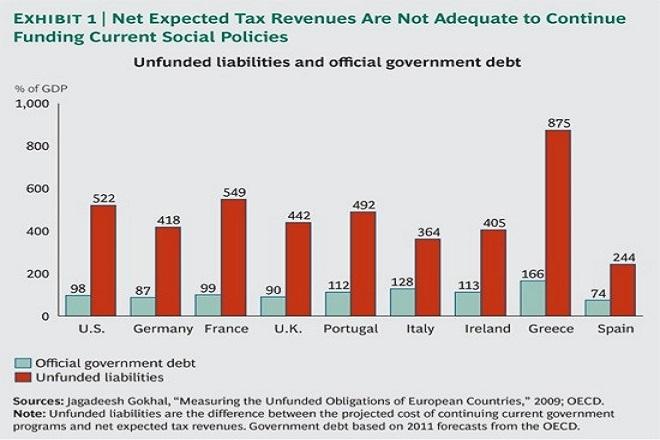 Έτοιμη για αποπληρωμή των δανείων εμφανίζεται η Πορτογαλία