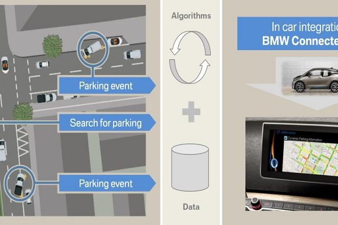 Η BMW σας βρίσκει πάρκινγκ!