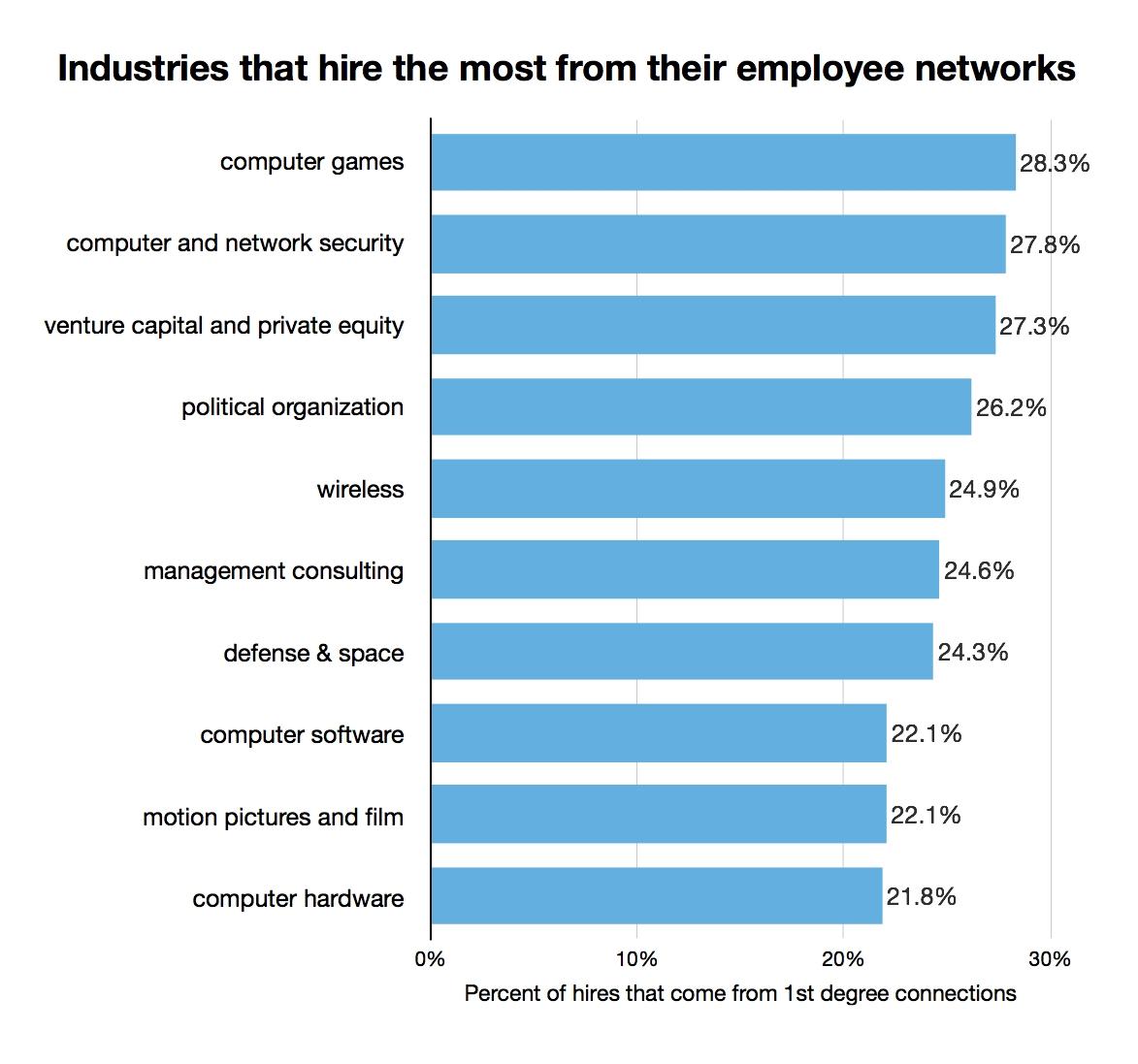 Industries-LI-most