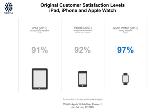 Σε τι είναι τελικά καλό το Apple Watch; 2.000 άτομα απαντούν
