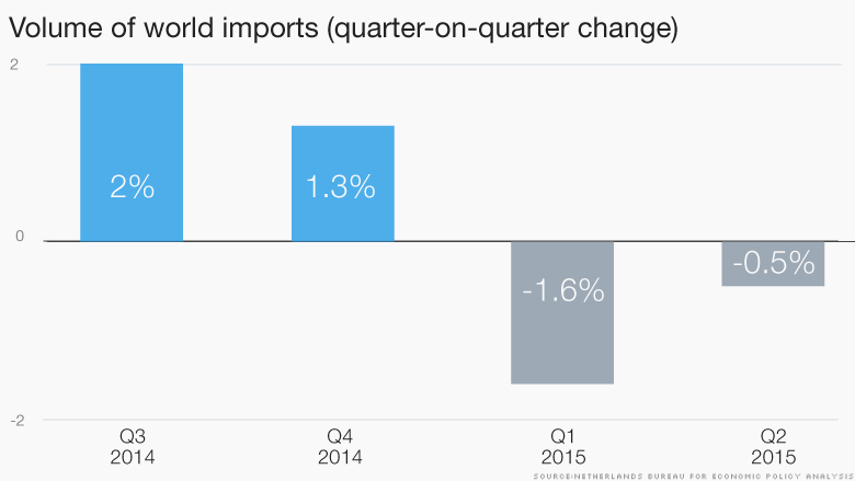 151104150811-chart-volume-world-imports-780x439