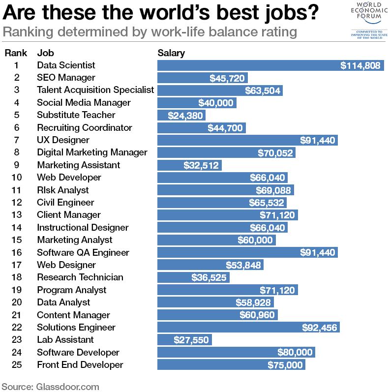 worlds-best-jobs-work-life-balance-salary