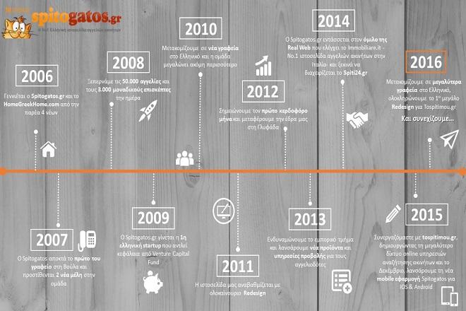 Πώς ο Spitogatos κατάφερε να γίνει η Νο.1 ιστοσελίδα ακινήτων σε Ελλάδα και Κύπρο