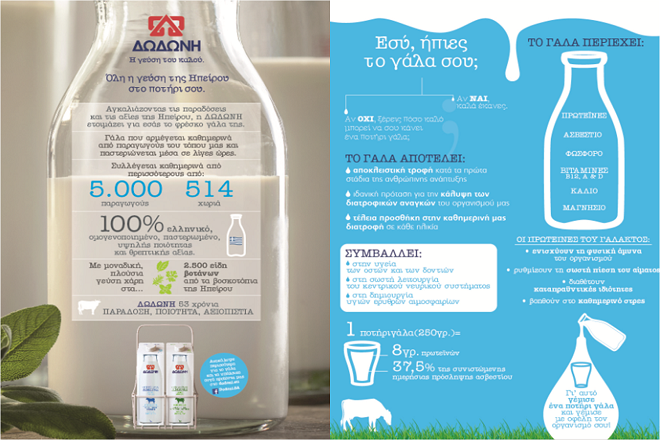 Η Παγκόσμια Ημέρα Γάλακτος έχει τη γεύση ΔΩΔΩΝΗ
