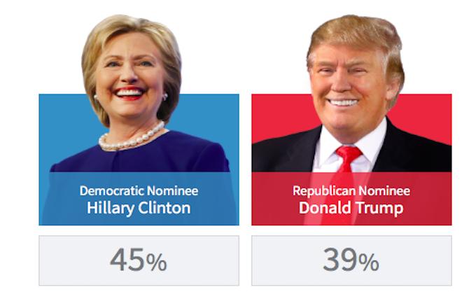 Οι αριθμοί μίλησαν: Χίλαρι ή Τραμπ;