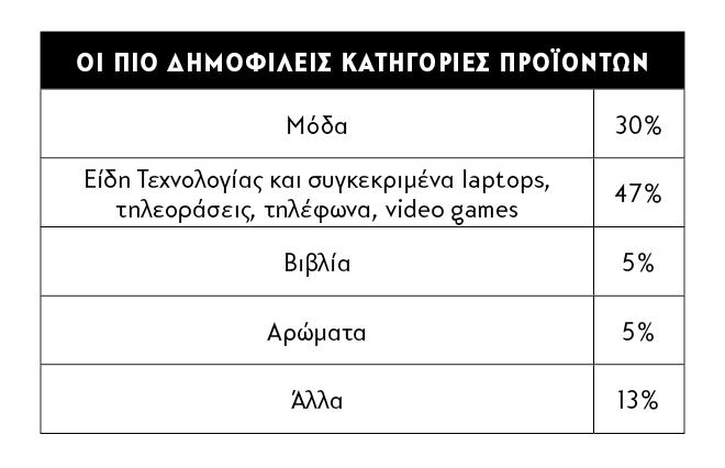 Γιατί και ο Έλληνας θέλει τη «μαύρη» Παρασκευή του - ΟΙΚΟΝΟΜΙΑ ... 001abb08ace