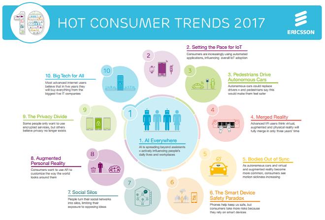 Οι δέκα κυρίαρχες καταναλωτικές τάσεις για το 2017
