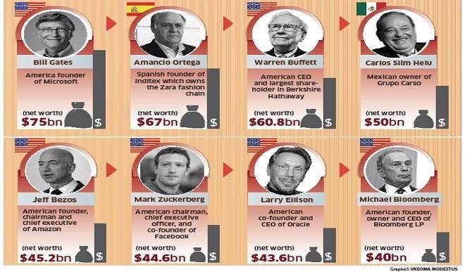 2017_1$large_Bill_Gate_Wealth