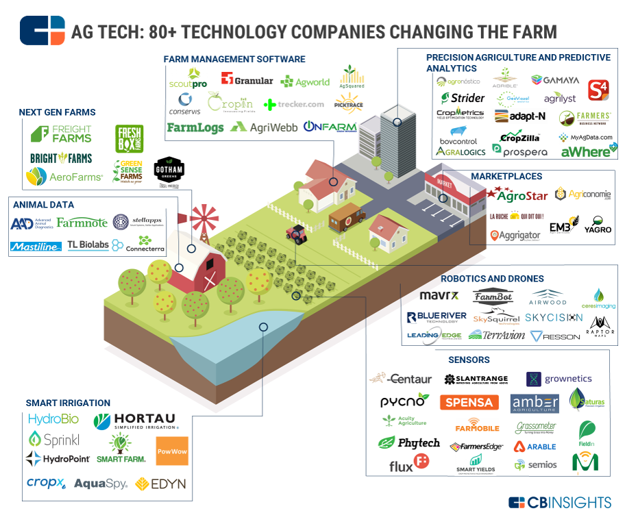 most-updated-ag-tech