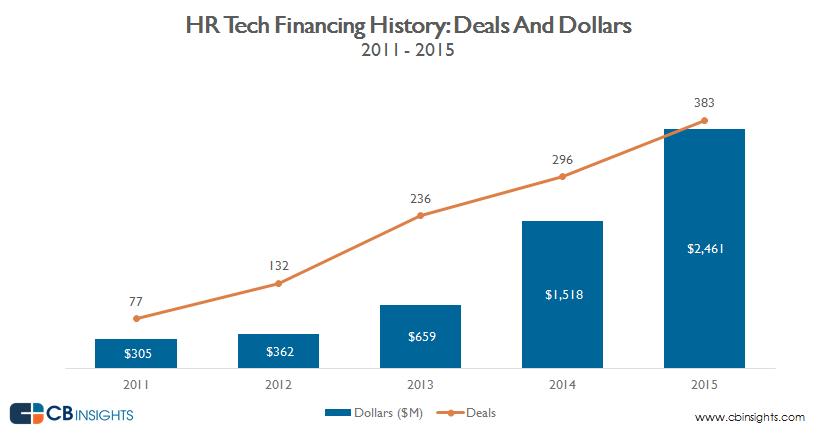 HR.tech_annual.deals_.dollars_3.16_v3