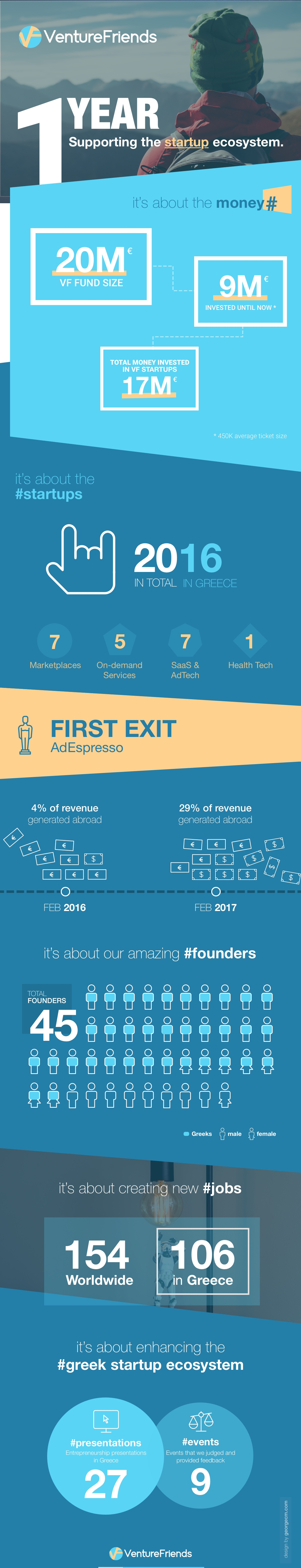 VF Infographic