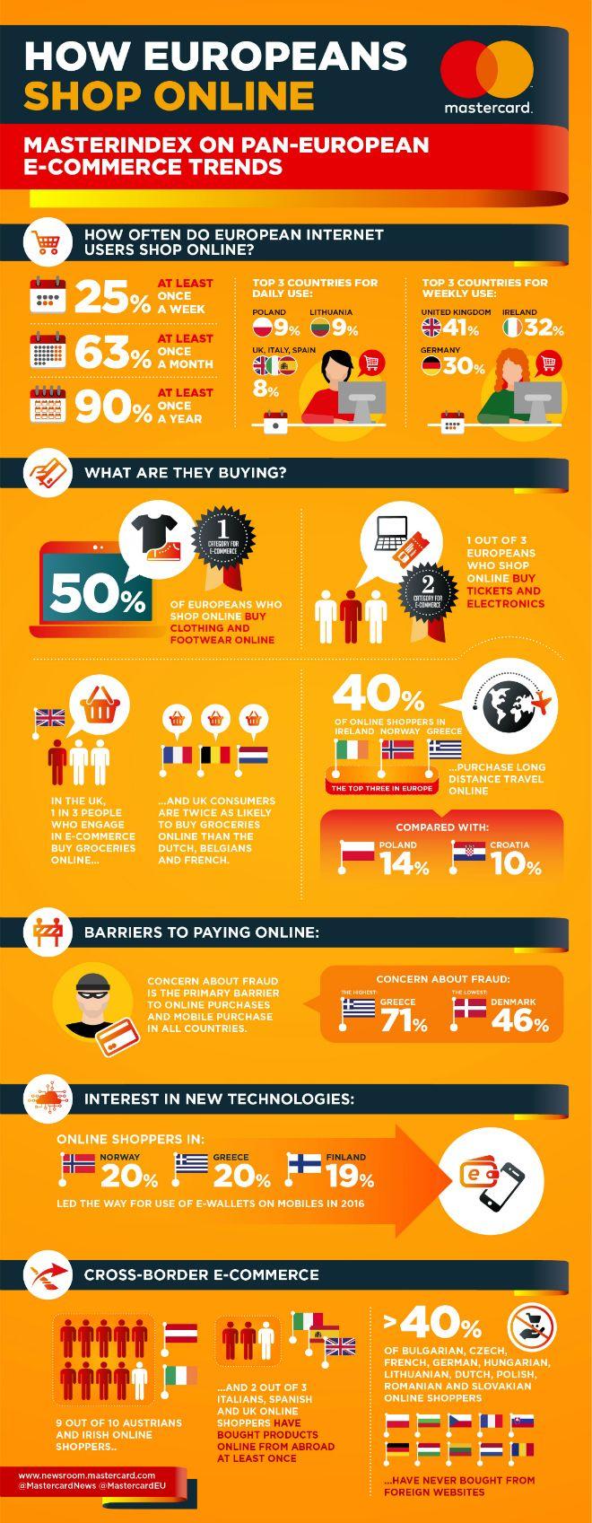Τι αγοράζουν οι Έλληνες από το ίντερνετ  - ΤΕΧΝΟΛΟΓΙΑ ... 3c0c8a08237