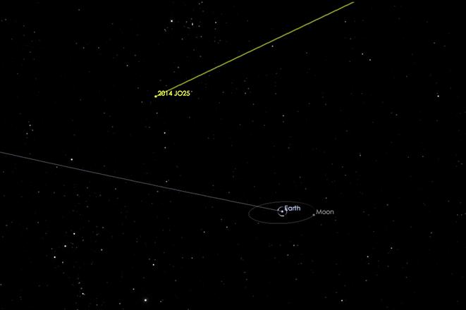 Βίντεο: Πόσο κοντά από τη Γη θα περάσει μεγάλος αστεροειδής στις 19 Απριλίου