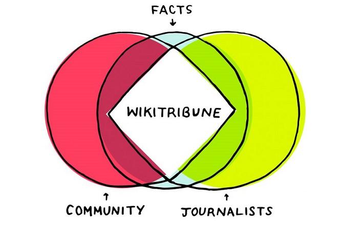 «Γροθιά» της Wikipedia στις ψευδές ειδήσεις με το Wikitribune
