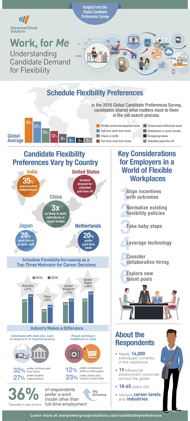 ManpowerGroup Solutions_Work for Me_Infographic