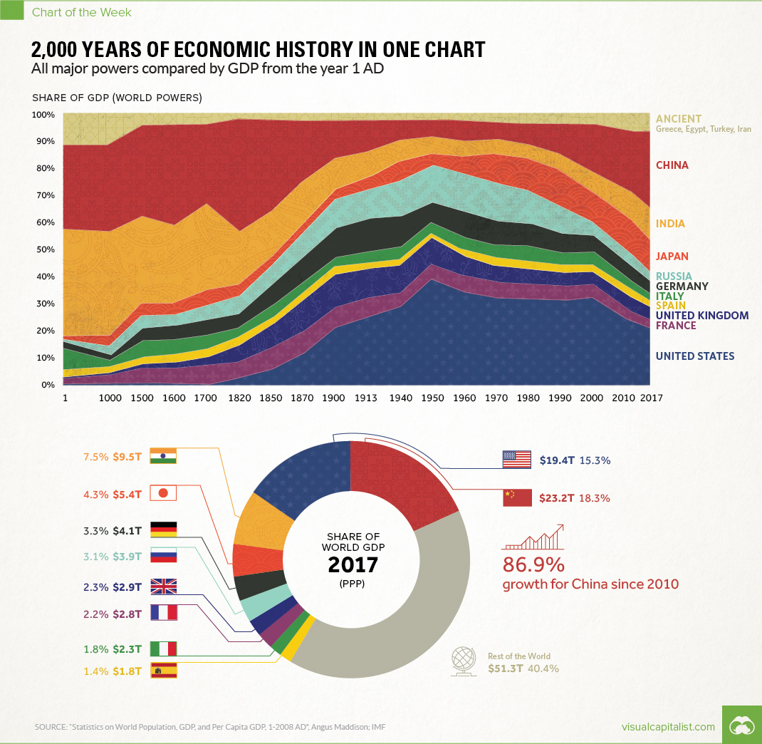 share-of-gdp-history1070