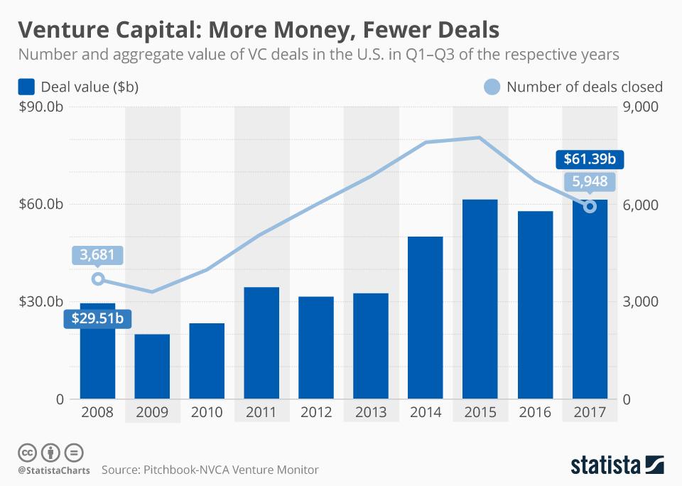 venture capitals chart