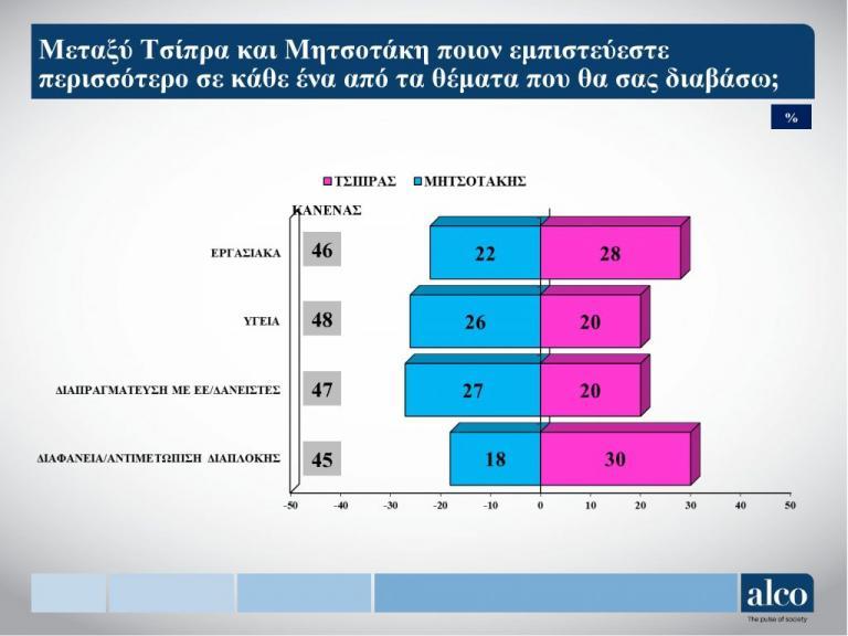 dimoskopisi_tsipras-mitso