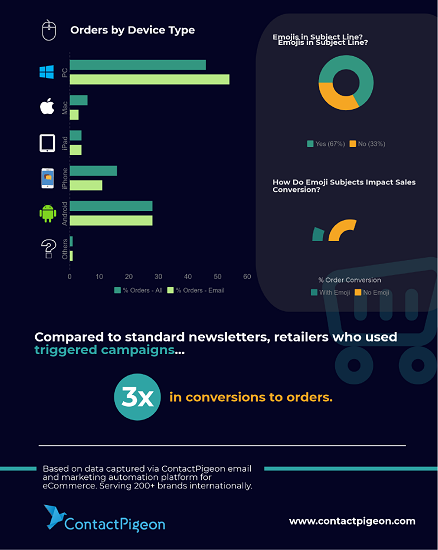 ContactPigeon-Black-Friday-2017-Report-Infographics-1 (1)