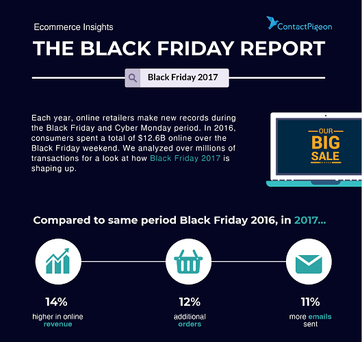 ContactPigeon-Black-Friday-2017-Report-Infographics-1