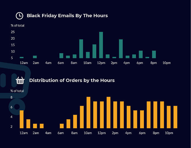 ContactPigeon-Black-Friday-2017-Report-Infographics-2