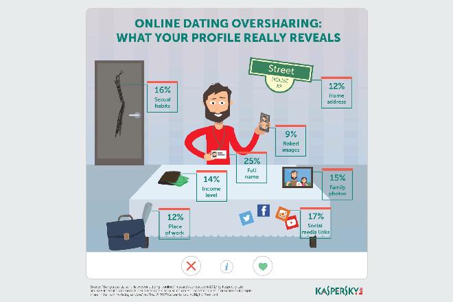 Απατεώνες σε απευθείας σύνδεση dating
