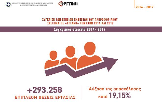 Πόσο αυξήθηκε η απασχόληση από το 2014 μέχρι σήμερα;