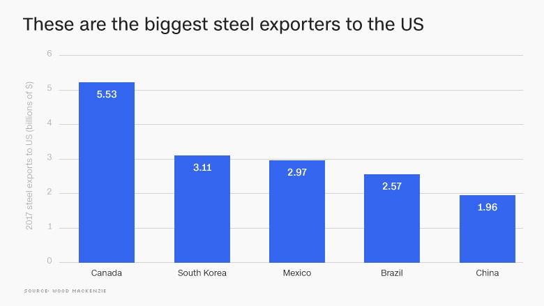180302172653-us-steel-exporters-chart-780x439