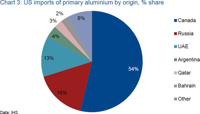 us-imports-of-primary-aluminium-by-origin
