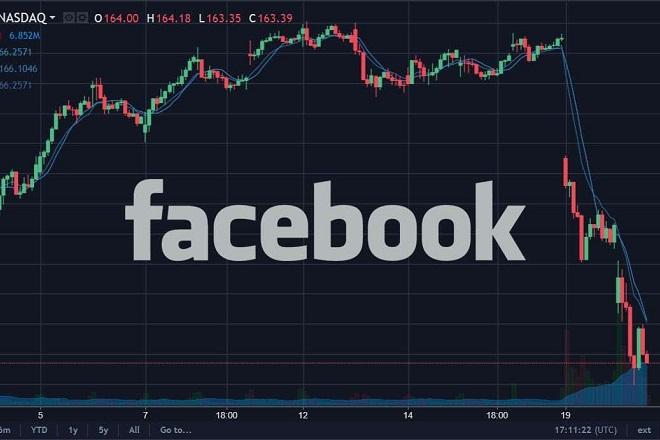 Το σκάνδαλο της Facebook έφερε τα «πάνω κάτω» στις διεθνείς αγορές