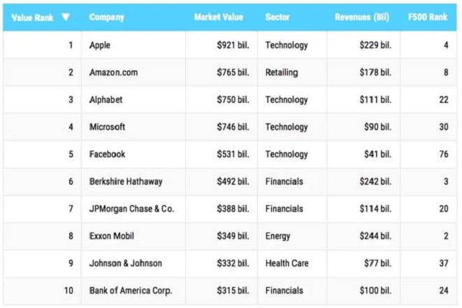 Fortune 500 top 10 value