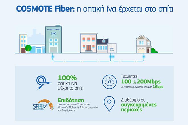COSMOTE Fiber: Πώς μπορείτε να αποκτήσετε ταχύτητες ίντερνετ ως και 1 Gbps