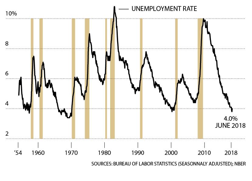 ΑΝΕΡΓΙΑ ΣΤΙΣ ΗΠΑ Τα τελευταία 60 χρόνια, πριν από κάθε ύφεση βλέπουμε το ποσοστό της ανεργίας να φτάνει σε εξαιρετικά χαμηλό σημείο. Φυσικά, ποτέ δεν μπορούμε να ξέρουμε ότι βρισκόμαστε πραγματικά στο χαμηλότερο σημείο, παρά μόνο εκ των υστέρων. Η ιστορία, πάντως, δείχνει ότι είναι απίθανο να κινηθεί ακόμα πιο χαμηλά η ανεργία.