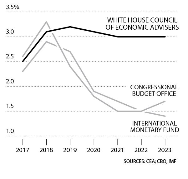 ΠΡΟΒΛΕΨΕΙΣ ΕΤΗΣΙΑΣ ΠΡΑΓΜΑΤΙΚΗΣ ΑΥΞΗΣΗΣ ΤΟΥ ΑΕΠ ΣΤΙΣ ΗΠΑ Οι περισσότεροι αναλυτές αναμένουν προσωρινή μόνο έκρηξη ανάπτυξης από τις περικοπές φορολογίας και τις αυξήσεις δαπανών. (Οι οικονομολόγοι του Λευκού Οίκου είναι πολύ πιο αισιόδοξοι)