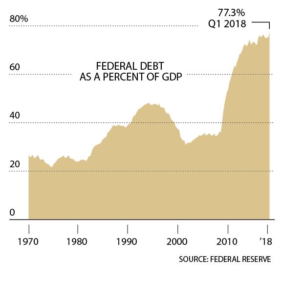 ΑΥΞΗΣΗ ΟΜΟΣΠΟΝΔΙΑΚΟΥ ΧΡΕΟΥΣ Το χρέος που διατηρεί το κοινό είναι ήδη το μεγαλύτερο ως ποσοστό του ΑΕΠ από το τέλος του Β' Παγκοσμίου Πολέμου μέχρι σήμερα. Προβλέπεται να έχει φτάσει στο 96% ως το 2027.