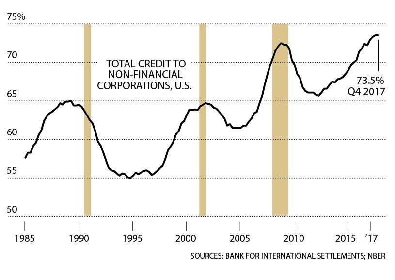 ΑΥΞΗΣΗ ΕΤΑΙΡΙΚΟΥ ΧΡΕΟΥΣ Με τα επιτόκια σε χαμηλά επίπεδα, οι εταιρείες έχουν δανειστεί περισσότερο χρήμα ως ποσοστό του ΑΕΠ από ποτέ. Καθώς η πτώση των επιτοκίων των τελευταίων 35 ετών αρχίζει να αντιστρέφεται, οι εταιρείες ίσως αναγκαστούν να απομοχλεύσουν, μειώνοντας τα κέρδη τους.