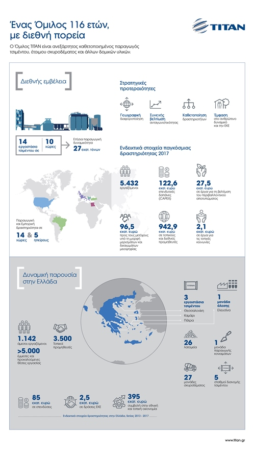 TITAN Profile infographic