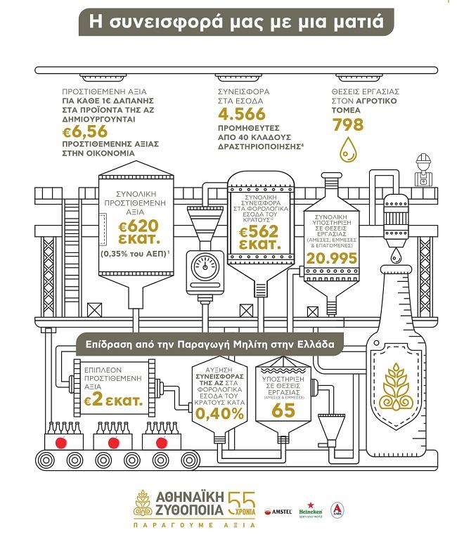 αθηναϊκή ζυθοποιΐα AZ Meleti Oikonomikou Antiktipou Infographic