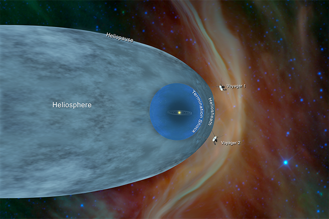 Στη ζώνη του μεσοδιαστήματος ανάμεσα στα άστρα ταξιδεύει πλέον το Voyager