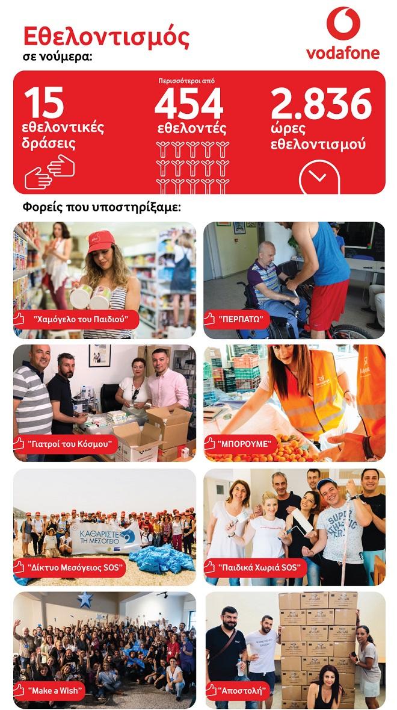 Vodafone Εθελοντισμός